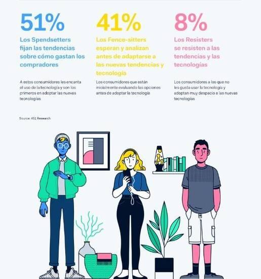 El informe de Adyen divide a los consumidores en tres tipologías