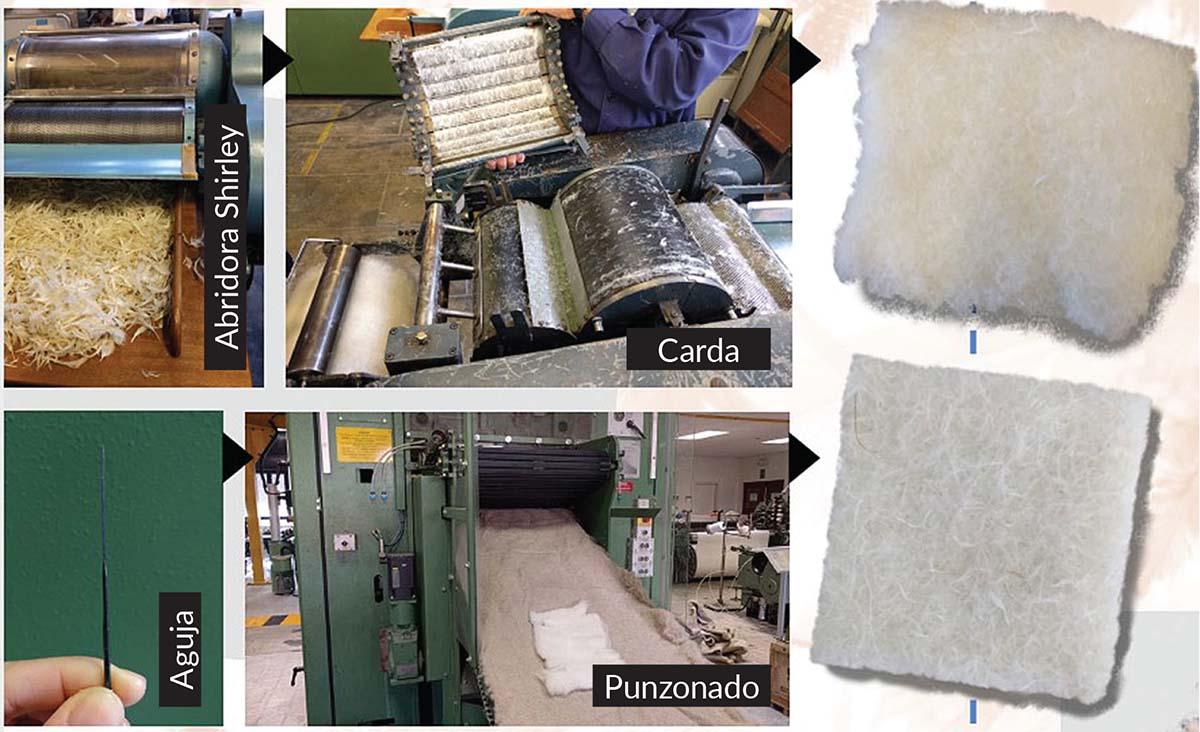Figura 2. Etapas de la fabricación de un material absorbente acústico no-tejido con plumas y lana 50/50 %