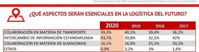 Barómetro Círculo Logístico 2020 - Aspectos esenciales